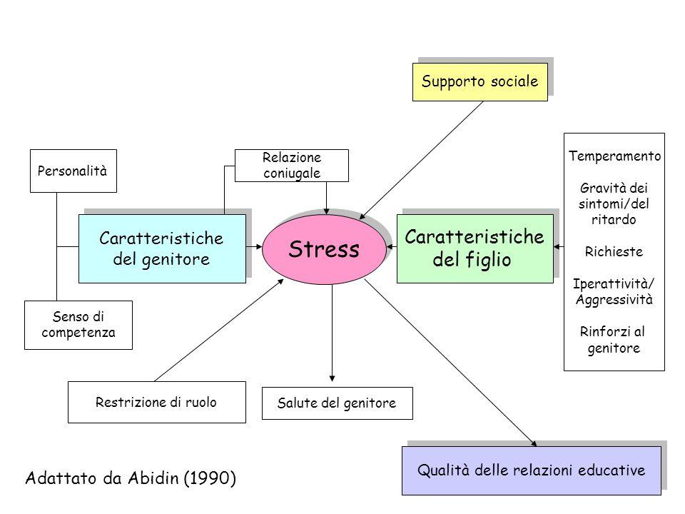 Caratteristiche del figlio Caratteristiche del figlio Temperamento Gravità dei sintomi/del ritardo Richieste Iperattività/ Aggressività Rinforzi al ge