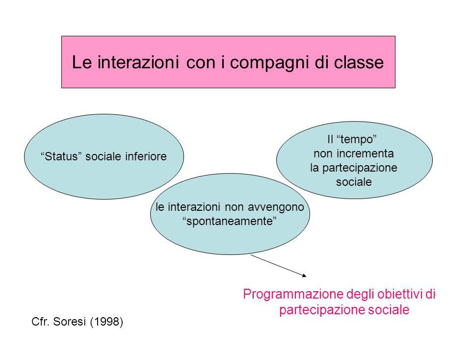 Le interazioni con i compagni di classe Status sociale inferiore le interazioni non avvengono spontaneamente Il tempo non incrementa la partecipazione sociale Programmazione degli obiettivi di partecipazione sociale Cfr.