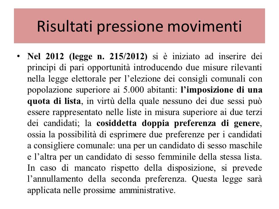 Risultati pressione movimenti Nel 2012 (legge n.