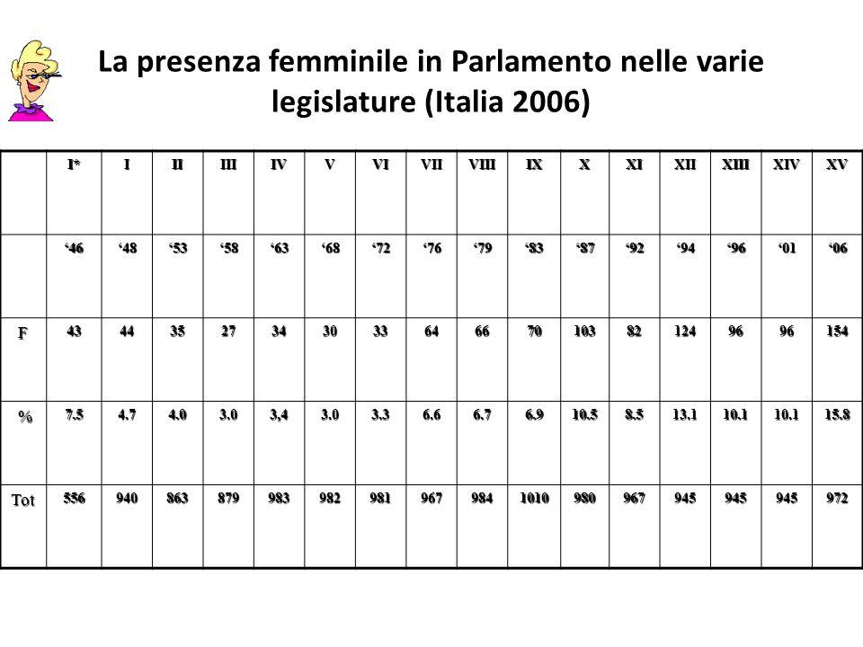 Donne elette nei consigli regionali Donne elette % Calabria (0 su 48) 0 Basilicata (0 su 30) 0 Puglia (4 su 78) 5,12 Veneto (4 su 60) 6,66 Lombardia ( 15 su 80) 18,7 Liguria (6 su 40) 15 Molise (2 su 20) 10 (?)