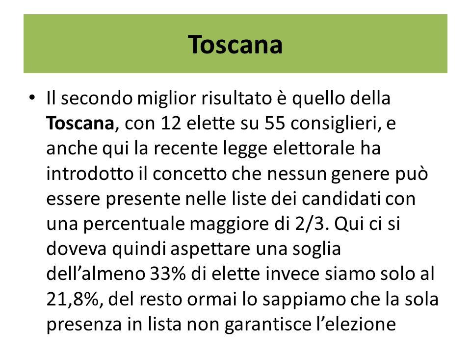 Toscana Il secondo miglior risultato è quello della Toscana, con 12 elette su 55 consiglieri, e anche qui la recente legge elettorale ha introdotto il concetto che nessun genere può essere presente nelle liste dei candidati con una percentuale maggiore di 2/3.