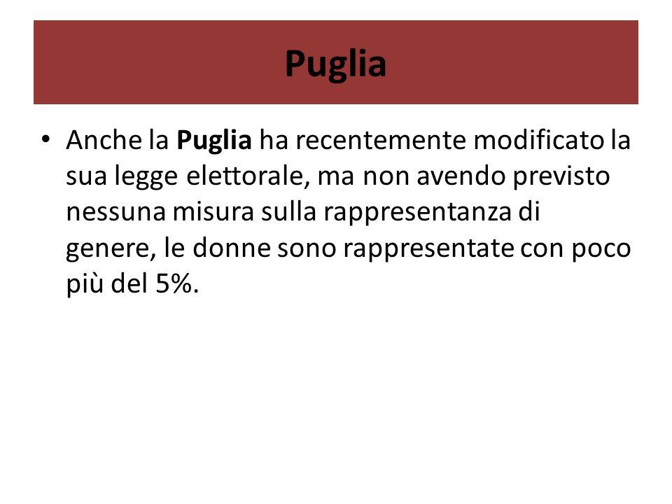 Puglia Anche la Puglia ha recentemente modificato la sua legge elettorale, ma non avendo previsto nessuna misura sulla rappresentanza di genere, le donne sono rappresentate con poco più del 5%.