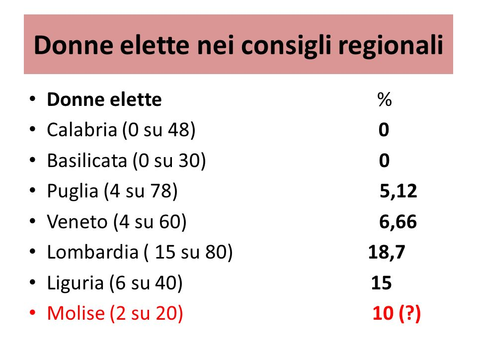 Donne elette nei consigli regionali Donne elette % Calabria (0 su 48) 0 Basilicata (0 su 30) 0 Puglia (4 su 78) 5,12 Veneto (4 su 60) 6,66 Lombardia ( 15 su 80) 18,7 Liguria (6 su 40) 15 Molise (2 su 20) 10 ( )