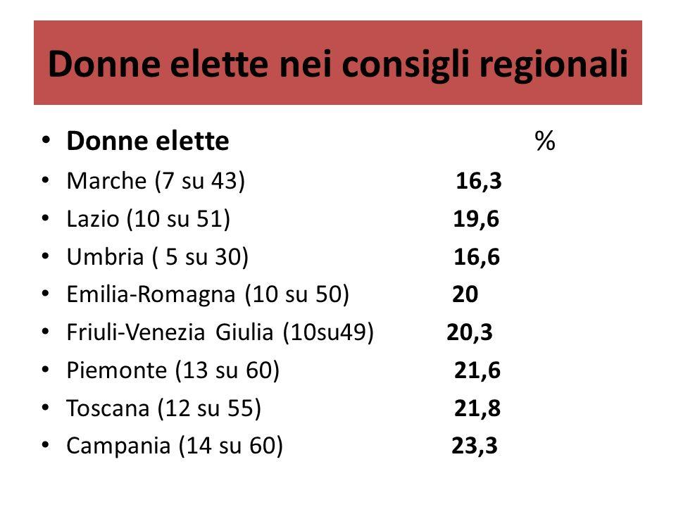 Donne elette nei consigli regionali Donne elette % Marche (7 su 43) 16,3 Lazio (10 su 51) 19,6 Umbria ( 5 su 30) 16,6 Emilia-Romagna (10 su 50) 20 Friuli-Venezia Giulia (10su49)20,3 Piemonte (13 su 60) 21,6 Toscana (12 su 55) 21,8 Campania (14 su 60) 23,3