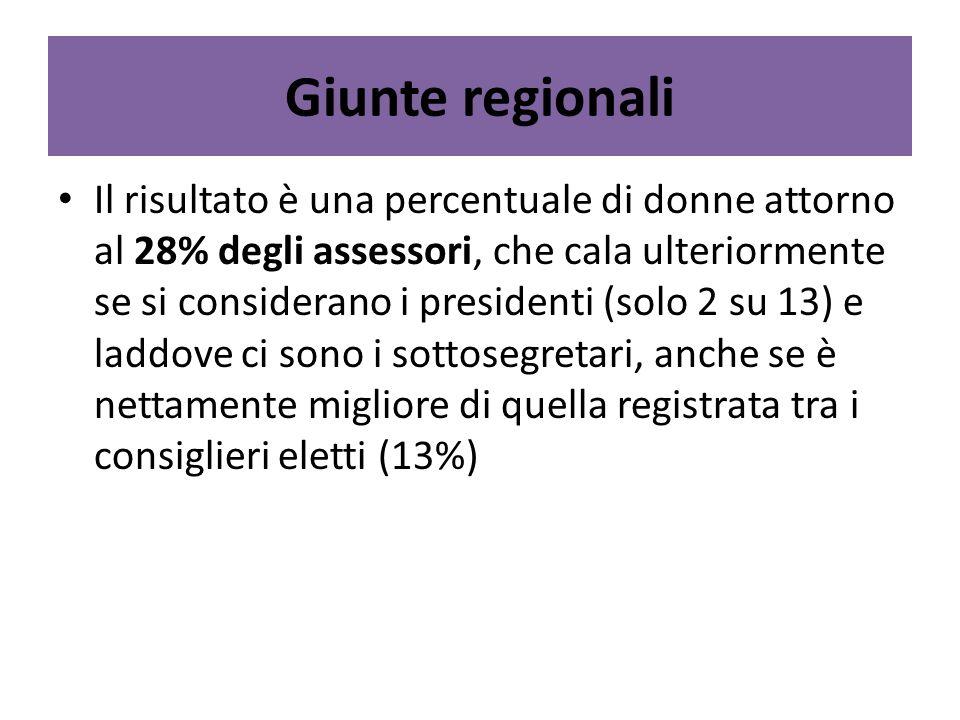 Giunte regionali Il risultato è una percentuale di donne attorno al 28% degli assessori, che cala ulteriormente se si considerano i presidenti (solo 2 su 13) e laddove ci sono i sottosegretari, anche se è nettamente migliore di quella registrata tra i consiglieri eletti (13%)