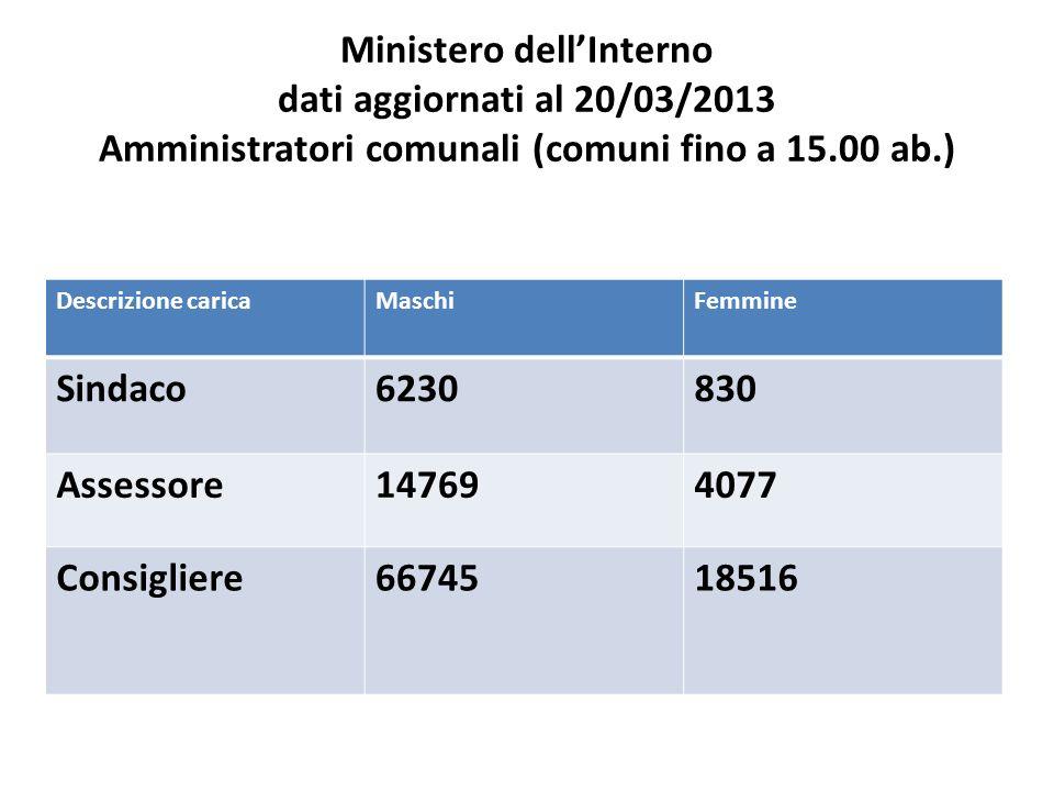 Ministero dellInterno dati aggiornati al 20/03/2013 Amministratori comunali (comuni fino a 15.00 ab.) Descrizione caricaMaschiFemmine Sindaco6230830 Assessore147694077 Consigliere6674518516