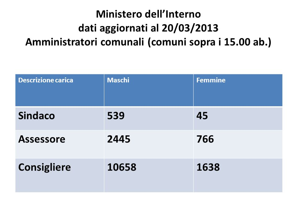 Ministero dellInterno dati aggiornati al 20/03/2013 Amministratori comunali (comuni sopra i 15.00 ab.) Descrizione caricaMaschiFemmine Sindaco53945 Assessore2445766 Consigliere106581638
