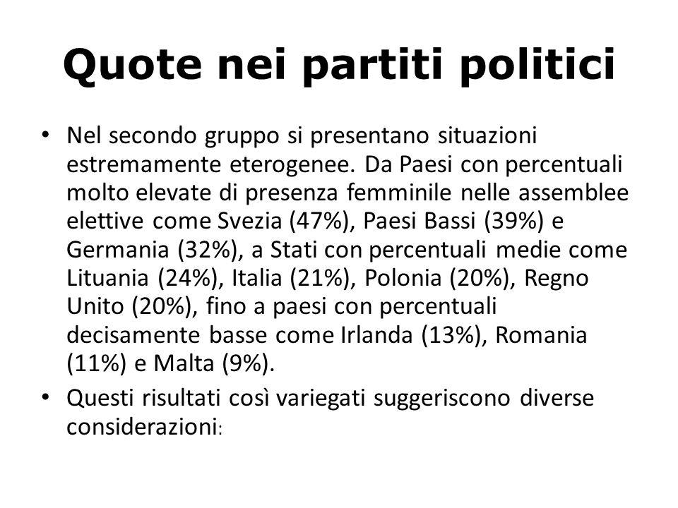 Quote nei partiti politici Nel secondo gruppo si presentano situazioni estremamente eterogenee.