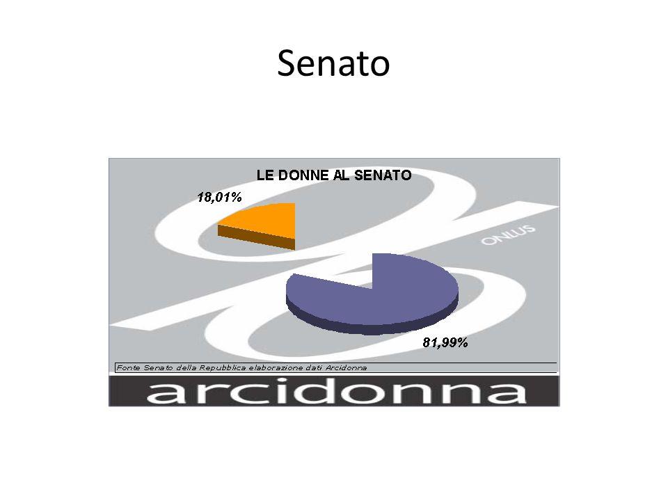 Giunte Regionali La formazione del governo regionale in Lombardia da parte del governatore Maroni ha visto una giunta formata da 7 donne su 14 assessori (50/50)