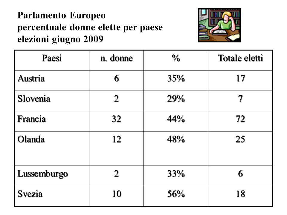 Parlamento Europeo percentuale donne elette per paese elezioni giugno 2009 Paesi n.