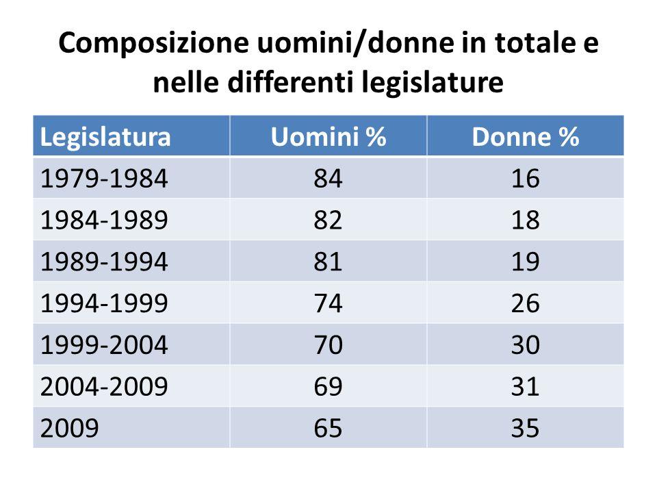 Composizione uomini/donne in totale e nelle differenti legislature LegislaturaUomini %Donne % 1979-19848416 1984-19898218 1989-19948119 1994-19997426 1999-20047030 2004-20096931 20096535