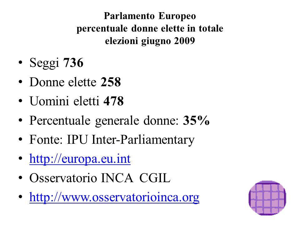 Parlamento Europeo percentuale donne elette in totale elezioni giugno 2009 Seggi 736 Donne elette 258 Uomini eletti 478 Percentuale generale donne: 35% Fonte: IPU Inter-Parliamentary http://europa.eu.int Osservatorio INCA CGIL http://www.osservatorioinca.org