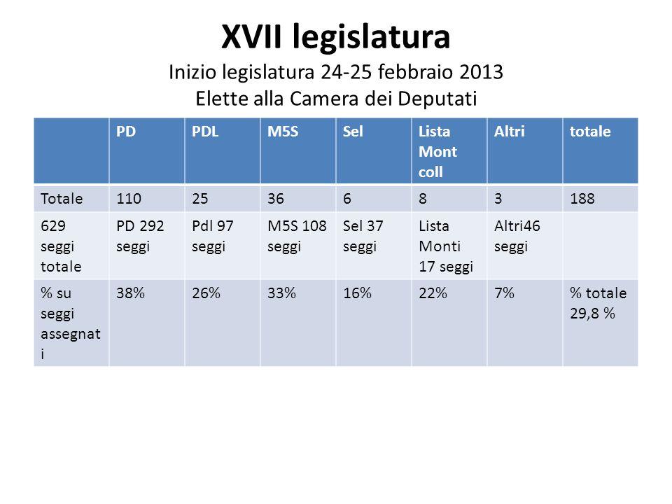 XVII legislatura Inizio legislatura 24-25 febbraio 2013 Elette alla Camera dei Deputati PDPDLM5SSelLista Mont coll Altritotale Totale1102536683188 629 seggi totale PD 292 seggi Pdl 97 seggi M5S 108 seggi Sel 37 seggi Lista Monti 17 seggi Altri46 seggi % su seggi assegnat i 38%26%33%16%22%7% totale 29,8 %