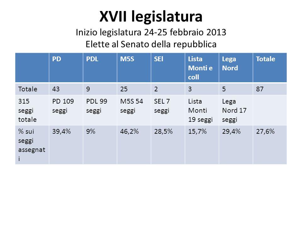 XVII legislatura Inizio legislatura 24-25 febbraio 2013 Elette al Senato della repubblica PDPDLM5SSElLista Monti e coll Lega Nord Totale 4392523587 315 seggi totale PD 109 seggi PDL 99 seggi M5S 54 seggi SEL 7 seggi Lista Monti 19 seggi Lega Nord 17 seggi % sui seggi assegnat i 39,4%9%46,2%28,5%15,7%29,4%27,6%