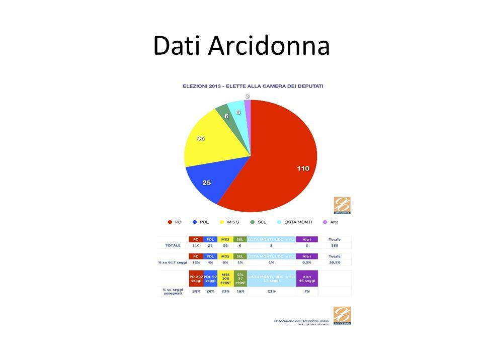 Dati Arcidonna