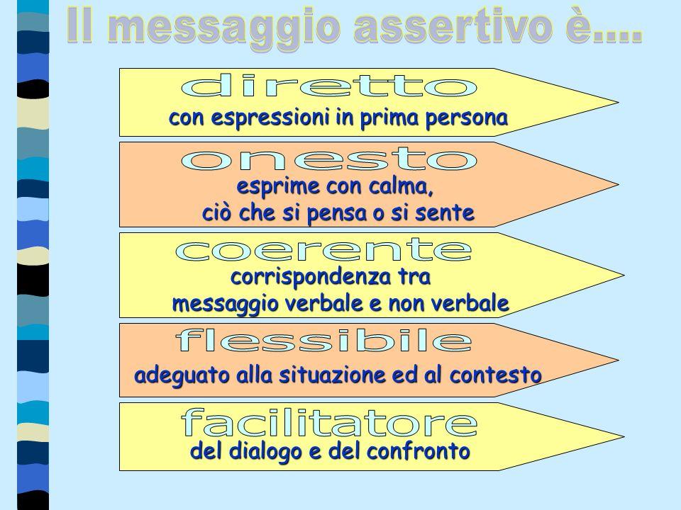 Caratteristiche del messaggio assertivo È fondamentale il controllo delle proprie emozioni per evitare di passare da una comunicazione assertiva ad un