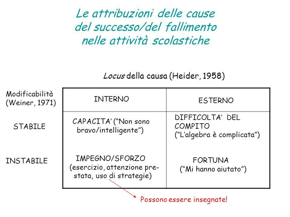 Le attribuzioni delle cause del successo/del fallimento nelle attività scolastiche Locus della causa (Heider, 1958) Modificabilità (Weiner, 1971) INTERNO ESTERNO STABILE INSTABILE DIFFICOLTA DEL COMPITO (Lalgebra è complicata) CAPACITA (Non sono bravo/intelligente) IMPEGNO/SFORZO (esercizio, attenzione pre- stata, uso di strategie) FORTUNA (Mi hanno aiutato) Possono essere insegnate!