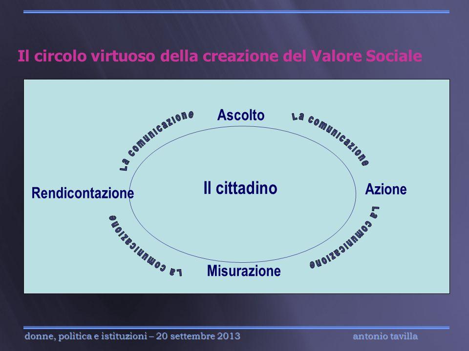 antonio tavilla donne, politica e istituzioni – 20 settembre 2013 Il circolo virtuoso della creazione del Valore Sociale Il cittadino Ascolto Azione M