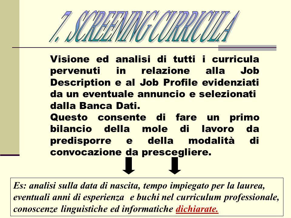 Visione ed analisi di tutti i curricula pervenuti in relazione alla Job Description e al Job Profile evidenziati da un eventuale annuncio e selezionat