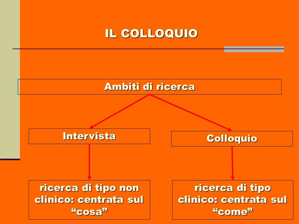 Ambiti di ricerca Intervista Colloquio ricerca di tipo non clinico: centrata sul cosa ricerca di tipo clinico: centrata sul come IL COLLOQUIO
