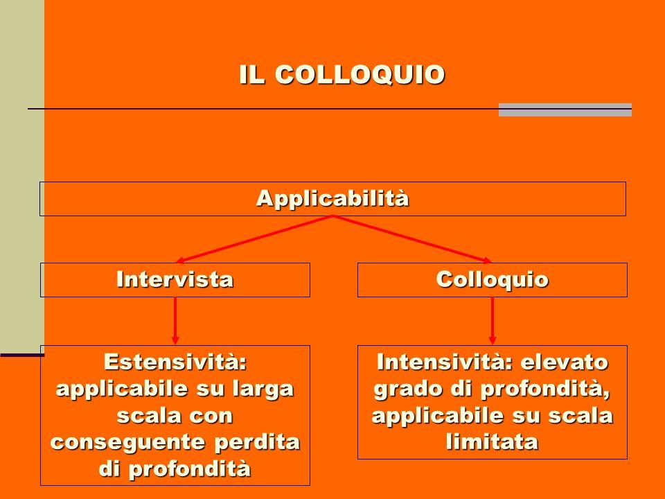 Applicabilità IntervistaColloquio Estensività: applicabile su larga scala con conseguente perdita di profondità Intensività: elevato grado di profondi