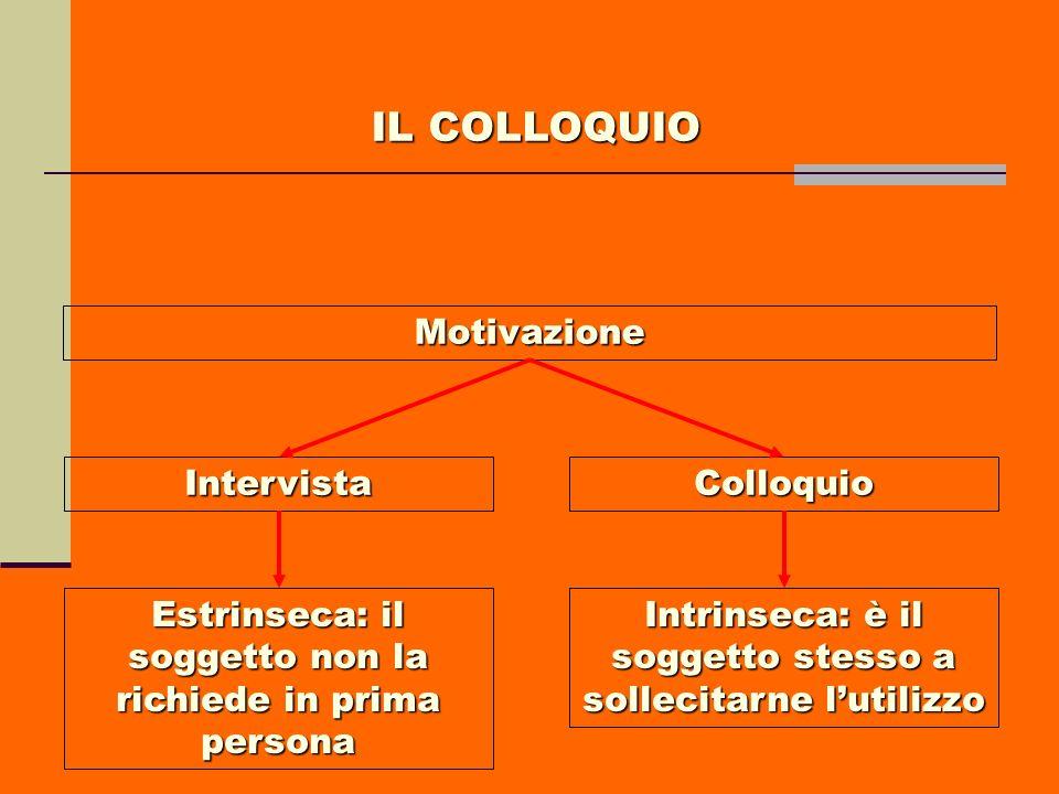 Motivazione IntervistaColloquio Estrinseca: il soggetto non la richiede in prima persona Intrinseca: è il soggetto stesso a sollecitarne lutilizzo IL