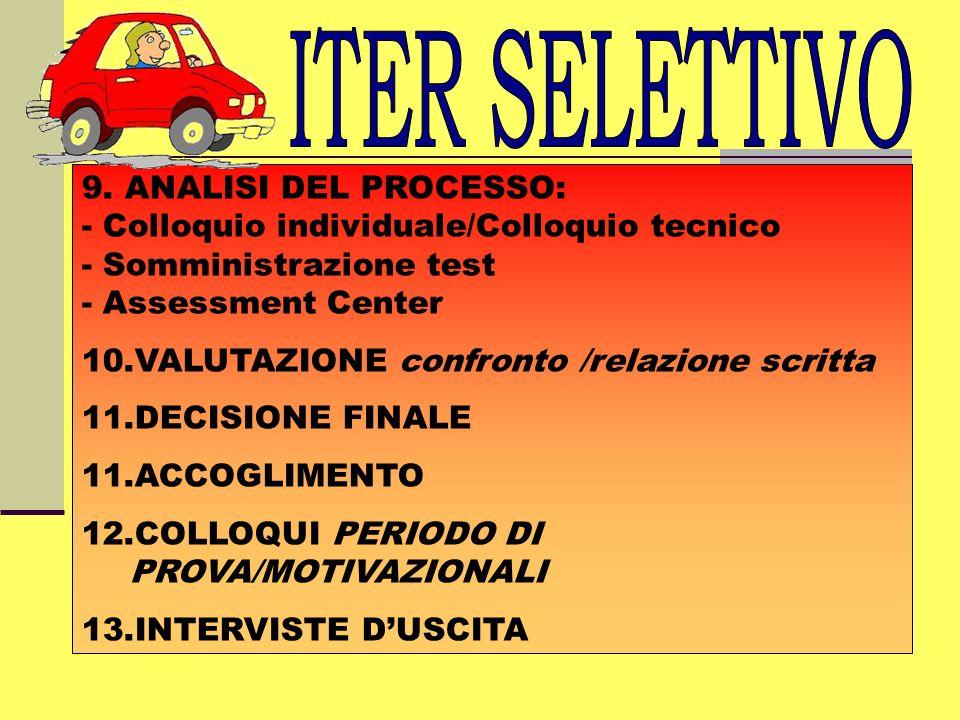 9. ANALISI DEL PROCESSO: - Colloquio individuale/Colloquio tecnico - Somministrazione test - Assessment Center 10.VALUTAZIONE confronto /relazione scr