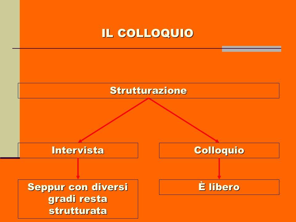 Strutturazione IntervistaColloquio Seppur con diversi gradi resta strutturata È libero IL COLLOQUIO