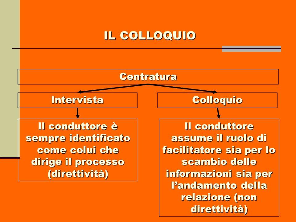 Centratura IntervistaColloquio Il conduttore è sempre identificato come colui che dirige il processo (direttività) Il conduttore assume il ruolo di fa