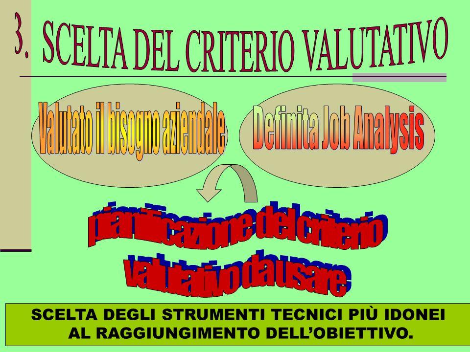 SCELTA DEGLI STRUMENTI TECNICI PIÙ IDONEI AL RAGGIUNGIMENTO DELLOBIETTIVO.