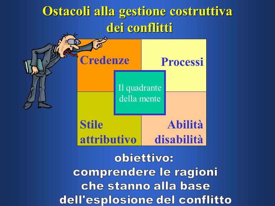 Ostacoli alla gestione costruttiva dei conflitti Credenze Processi Stile attributivo Abilità disabilità Il quadrante della mente