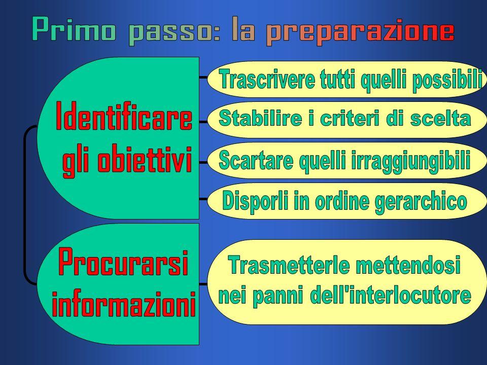 Percepire il problema Accettare il problema e prepararsi al fronteggiamento Definire il problema Ipotizzare e adottare strategie Fastidio o tensione S