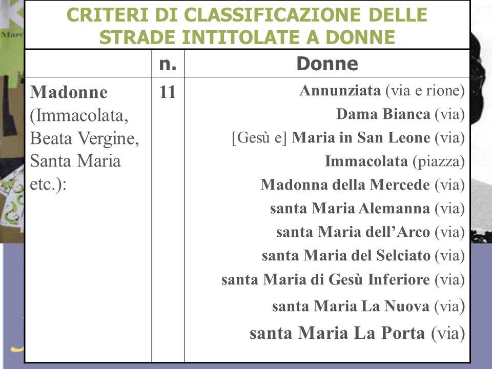 CRITERI DI CLASSIFICAZIONE DELLE STRADE INTITOLATE A DONNE n.Donne Madonne (Immacolata, Beata Vergine, Santa Maria etc.): 11 Annunziata (via e rione)