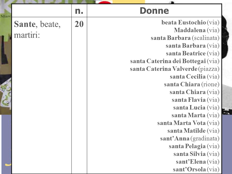 n.Donne Sante, beate, martiri: 20 beata Eustochio (via) Maddalena (via) santa Barbara (scalinata) santa Barbara (via) santa Beatrice (via) santa Cater