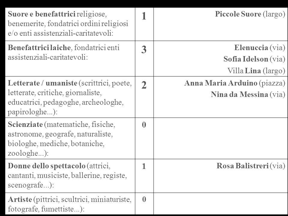 Suore e benefattrici religiose, benemerite, fondatrici ordini religiosi e/o enti assistenziali-caritatevoli: 1 Piccole Suore (largo) Benefattrici laic
