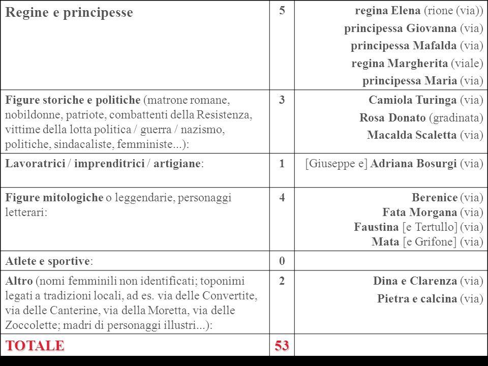Regine e principesse 5regina Elena (rione (via)) principessa Giovanna (via) principessa Mafalda (via) regina Margherita (viale) principessa Maria (via