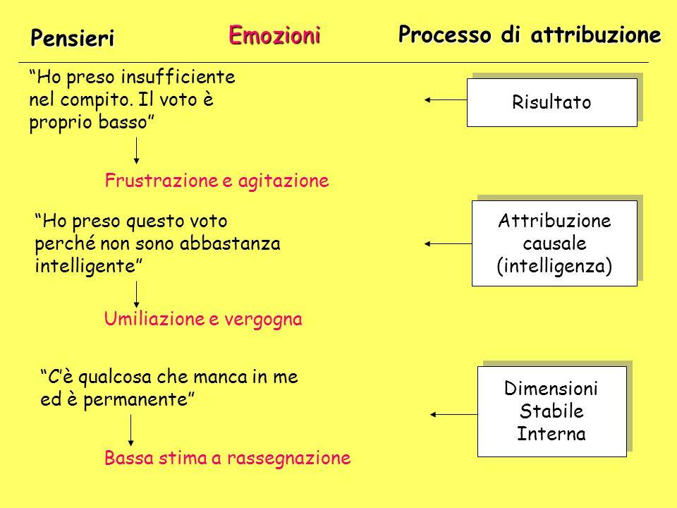 Pensieri Emozioni Processo di attribuzione Ho preso insufficiente nel compito.