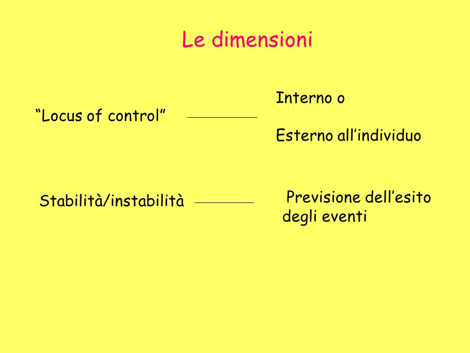 Le dimensioni Locus of control Interno o Esterno allindividuo Stabilità/instabilità Previsione dellesito degli eventi