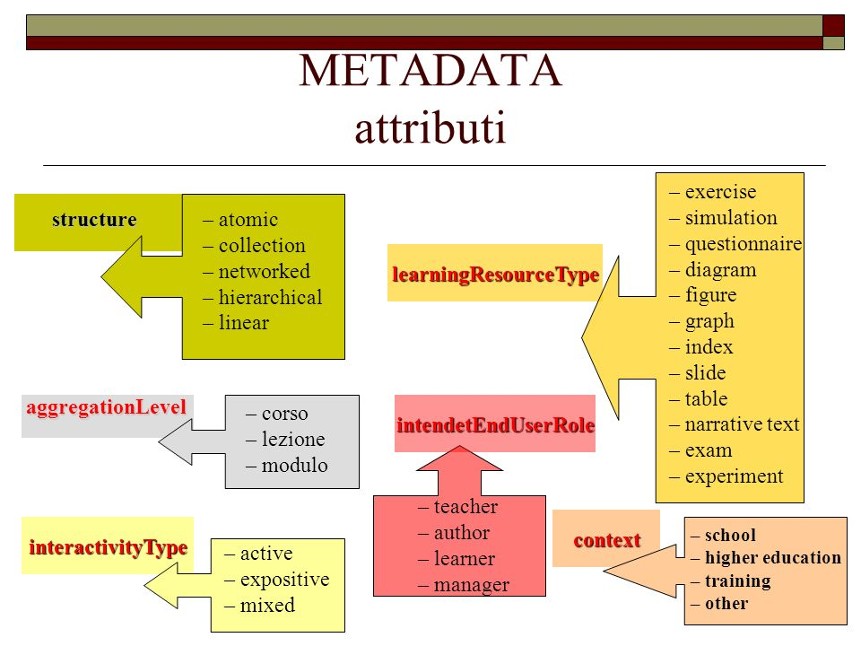 context learningResourceType interactivityType METADATA attributi – atomic – collection – networked – hierarchical – linear – corso – lezione – modulo – active – expositive – mixed – exercise – simulation – questionnaire – diagram – figure – graph – index – slide – table – narrative text – exam – experiment – teacher – author – learner – manager – school – higher education – training – other structure aggregationLevel intendetEndUserRole