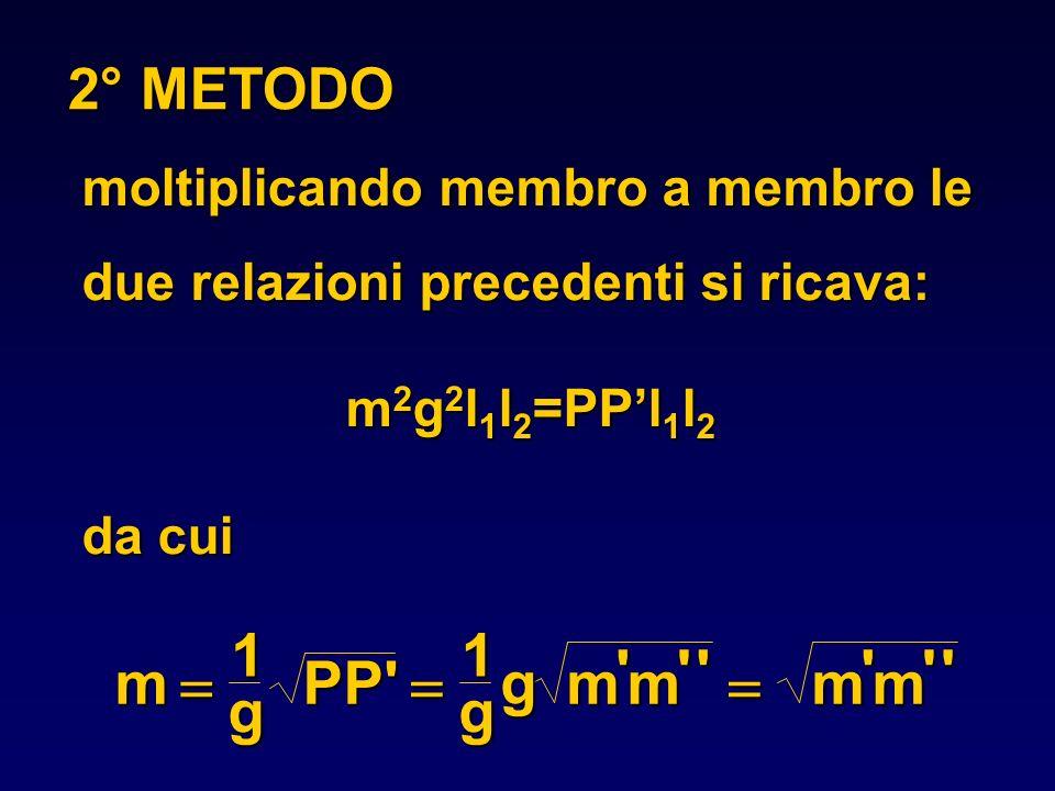moltiplicando membro a membro le due relazioni precedenti si ricava: m 2 g 2 l 1 l 2 =PPl 1 l 2 da cui 2° METODO mPP'm ' m '' m ' m '' 1g1g g