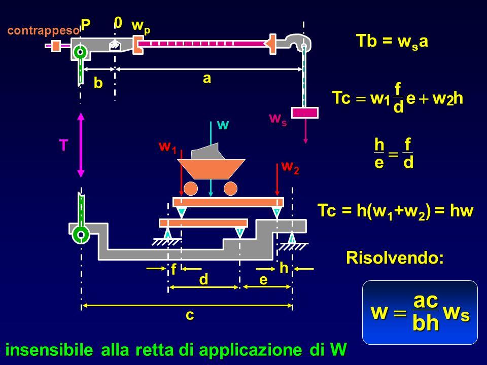 Tb = w s a Tc = h(w 1 +w 2 ) = hw Tcwfd ewh 12 hefd w ac bh w s Risolvendo: insensibile alla retta di applicazione di W w w1w1w1w1 w2w2w2w2 c de f h w