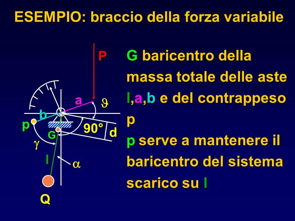 ESEMPIO: braccio della forza variabile G baricentro della massa totale delle aste l,a,b e del contrappeso p pserve a mantenere il baricentro del siste
