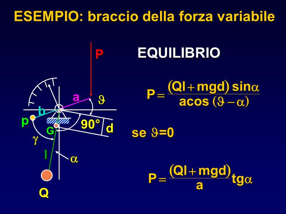 ESEMPIO: braccio della forza variabile se =0 P Qlmgd sin sin acos P Qlmgd a tg EQUILIBRIO p Q 90° P G a b l d
