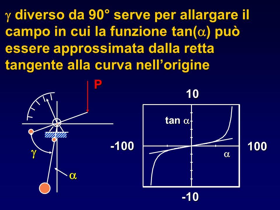 diverso da 90° serve per allargare il campo in cui la funzione tan( ) può essere approssimata dalla retta tangente alla curva nellorigine diverso da 9