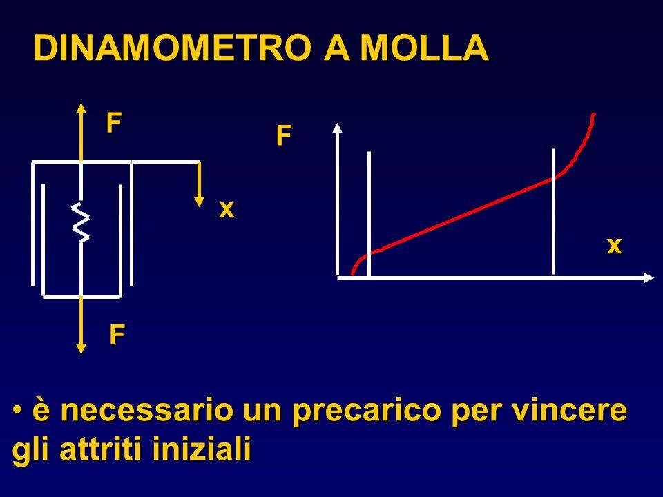 DINAMOMETRO A MOLLA è necessario un precarico per vincere gli attriti iniziali è necessario un precarico per vincere gli attriti iniziali F xFF x