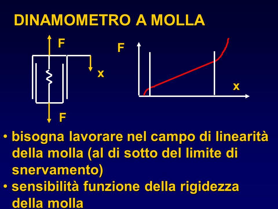 DINAMOMETRO A MOLLA F x bisogna lavorare nel campo di linearità della molla (al di sotto del limite di snervamento) bisogna lavorare nel campo di line