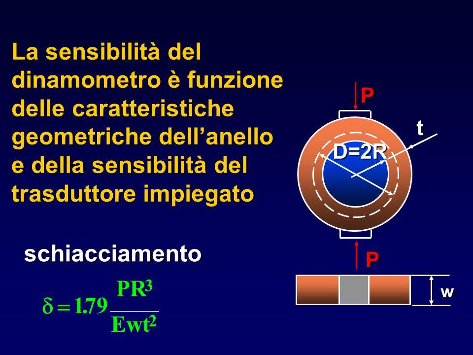 La sensibilità del dinamometro è funzione delle caratteristiche geometriche dellanello e della sensibilità del trasduttore impiegato 179 3 2. PR Ewt w