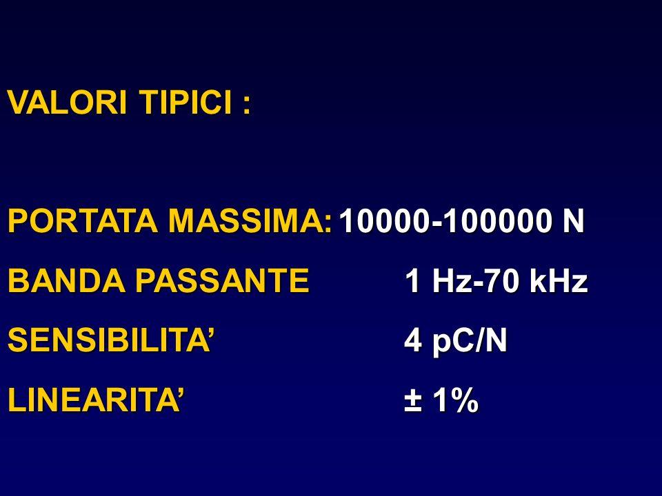 VALORI TIPICI : PORTATA MASSIMA:10000-100000 N BANDA PASSANTE1 Hz-70 kHz SENSIBILITA4 pC/N LINEARITA± 1%