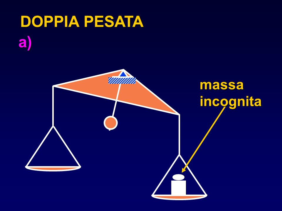 ESEMPIO: braccio della forza variabile G baricentro della massa totale delle aste l,a,b e del contrappeso p pserve a mantenere il baricentro del sistema scarico su l p Q 90° P G a b l d