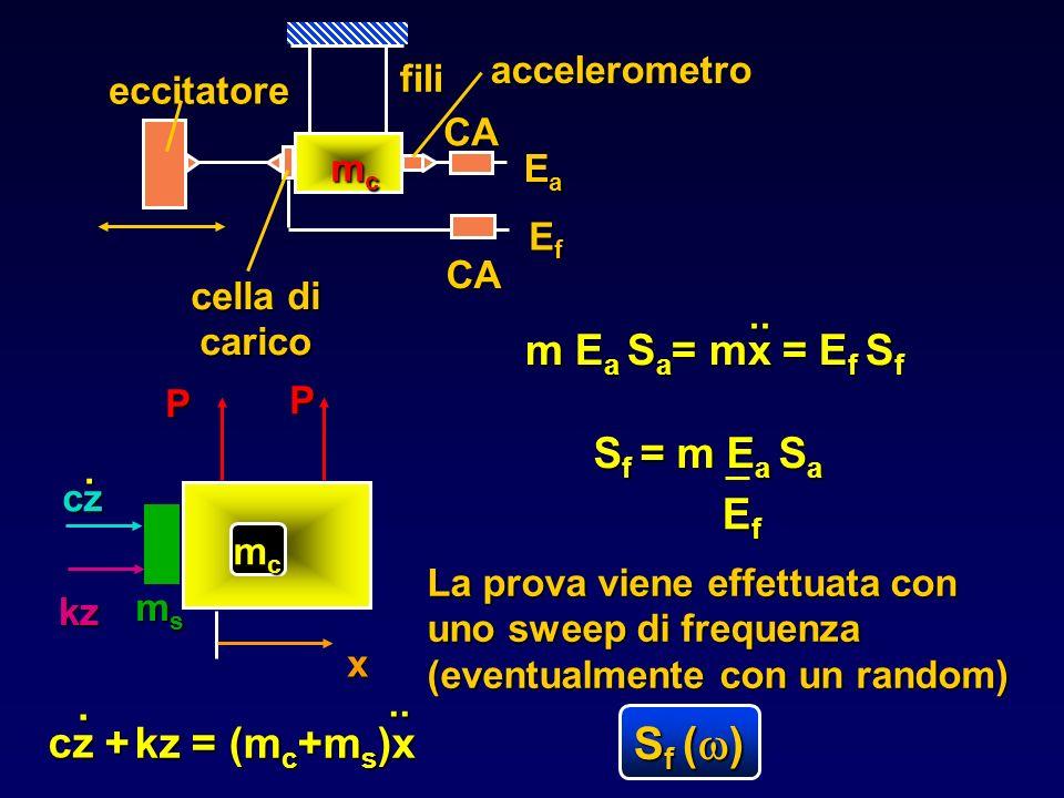 cella di carico x kz cz. P P mcmcmcmc cz +. kz = (m c +m s )x.. accelerometro msmsmsms eccitatore fili CA CA mcmcmcmc EaEaEaEa EfEfEfEf.. m E a S a =